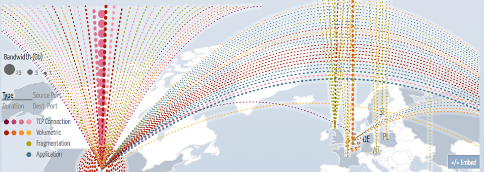 Abb. 2: Aussschnitt der Digital Attack Map