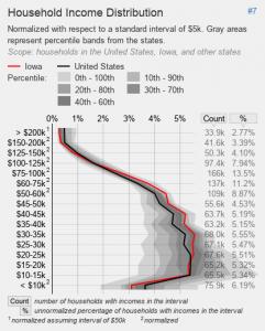 Statistische Verteilung des Einkommens der Menschen in Iowa